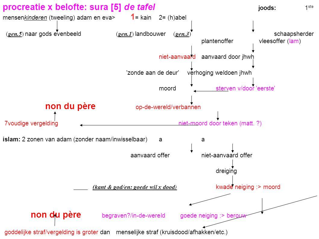 procreatie x belofte: sura [5] de tafel
